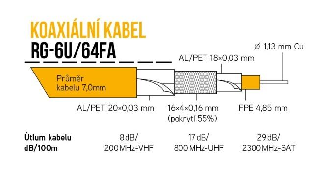 Schéma koaxiálného kábla RG6U/64FA
