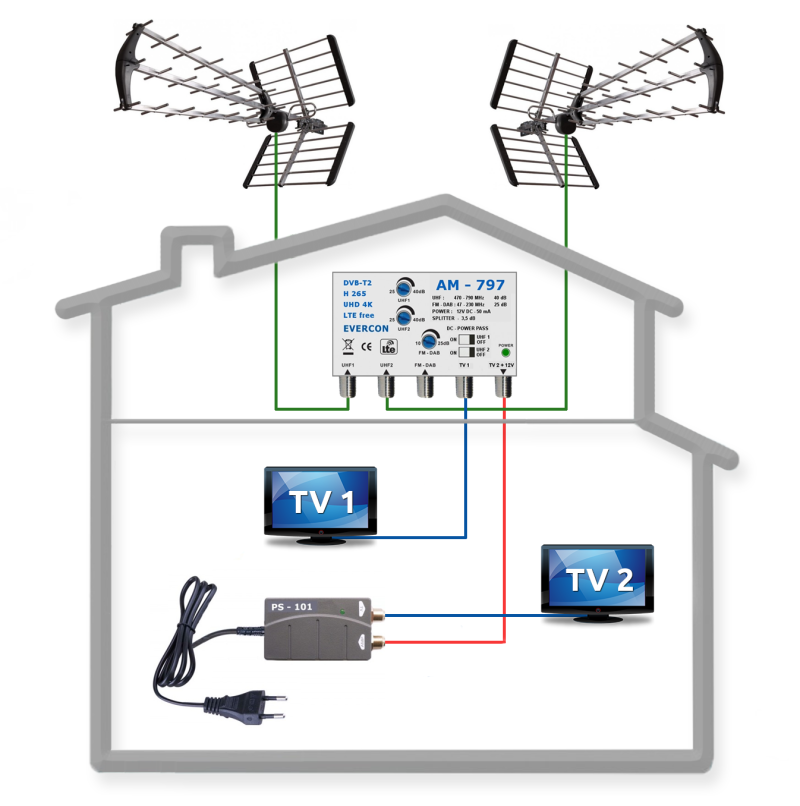 Schéma anténového systému LTE pre 2 TV